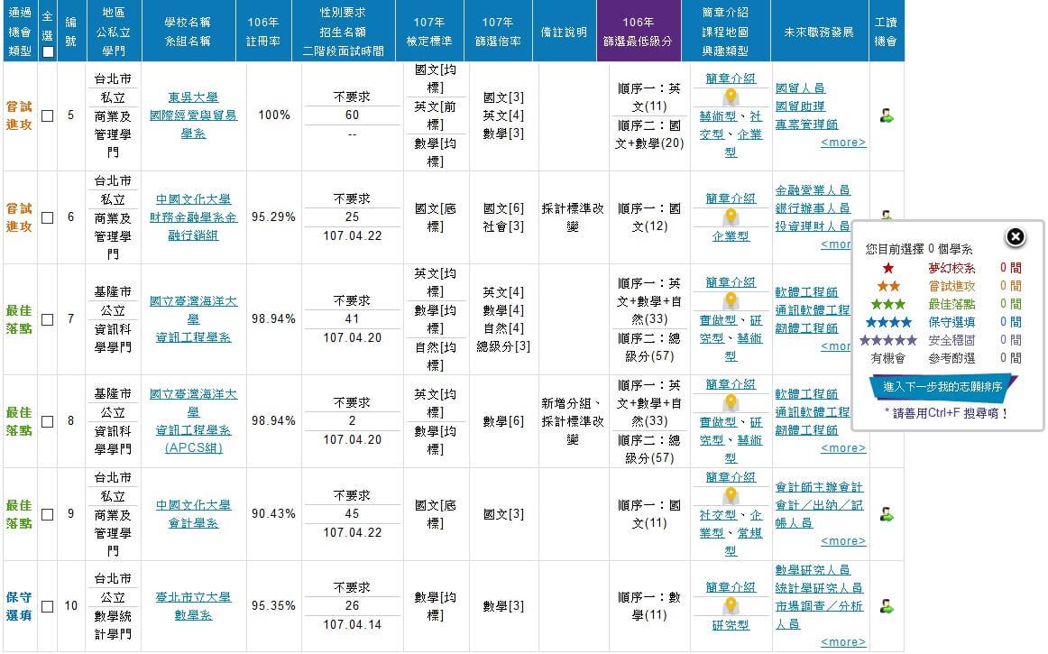1111學測成績落點分析 - 校系落點列表