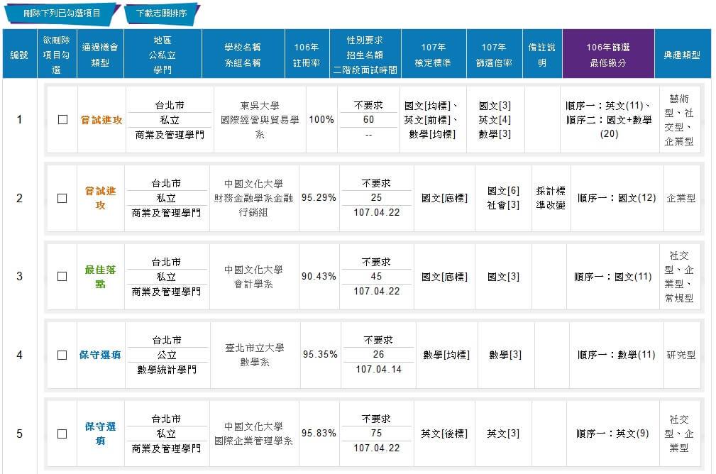 1111學測成績落點分析 - 志願排序