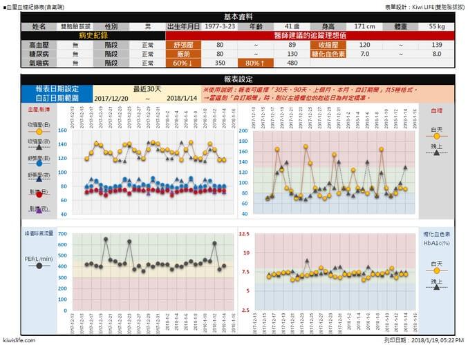 《血壓血糖記錄表》健康圖表