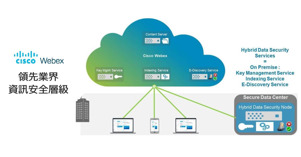 Webex - 領先業界的企業資安層級