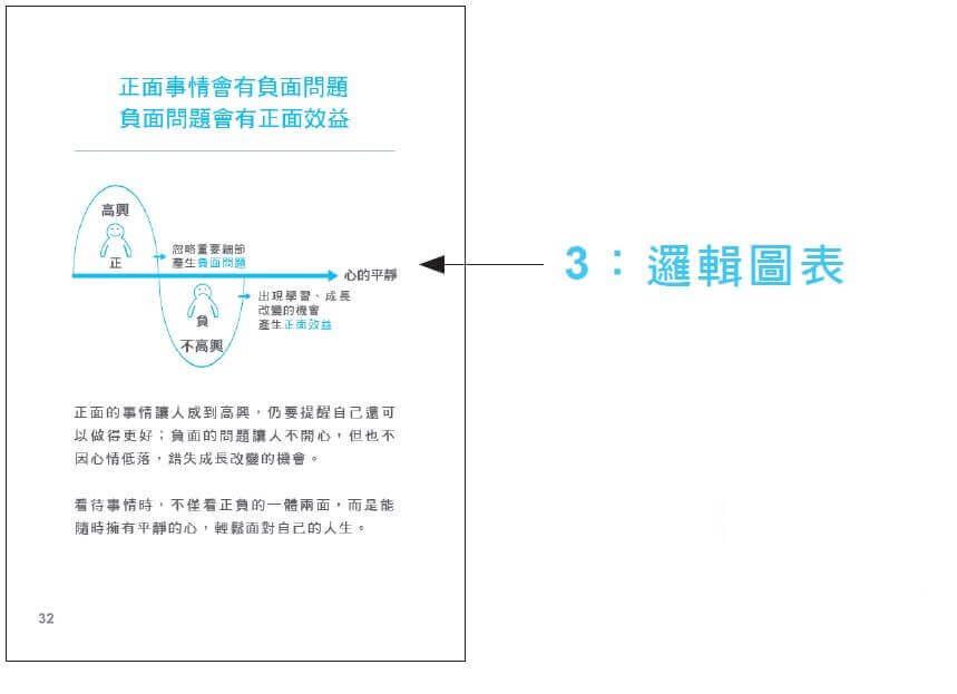 小李觀點 - 邏輯圖表