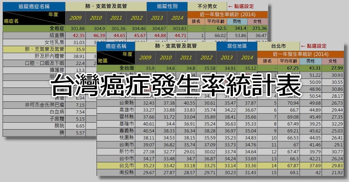 台灣癌症發生率統計表(Excel)